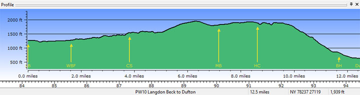 Profile - Langdon Beck to Dufton