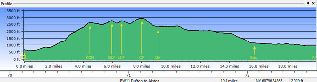 Profile - Dufton to Alston