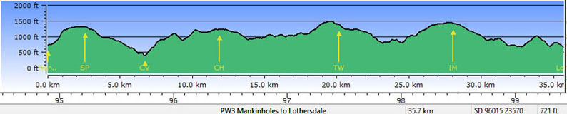 Profile - Mankinholes to Lothersdale
