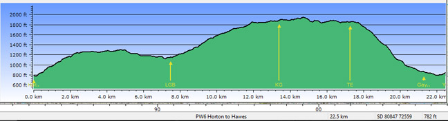 Profile - Horton to Hawes