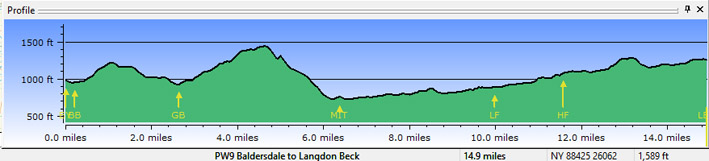 Profile - Baldersdale to Langdon Beck